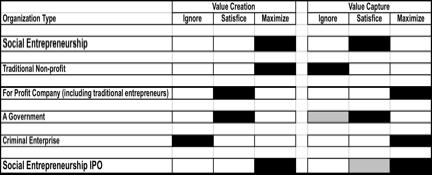 Sev chart