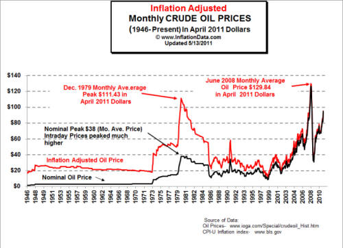 Inflation_Adj_Oil_Prices_Chart_sm