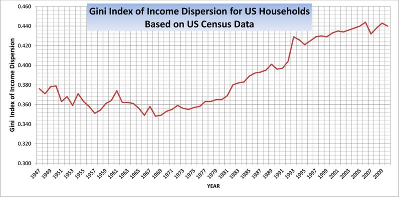 Figure-1.-Gini-Index-of-Income-Dispersion-1947-20101
